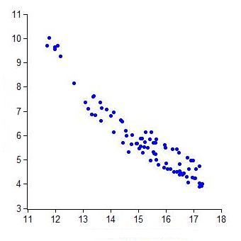 Yet Another Way to Lie With Statistics « Mr Honner