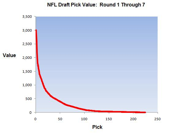 Do Nfl Teams Actually Use That Draft Pick Chart When Trading Draft