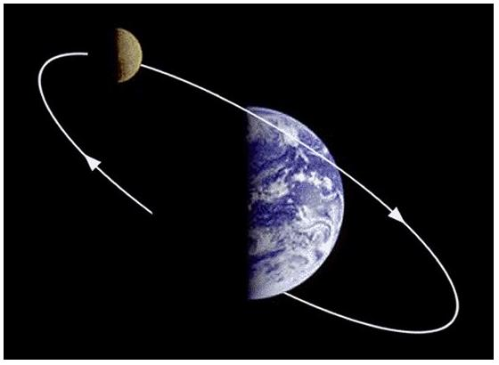 The Shape of the Moon's Orbit « Mr Honner